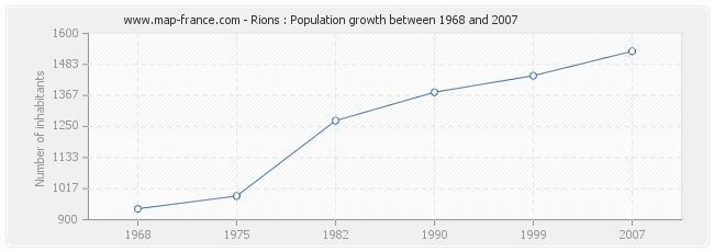 Population Rions
