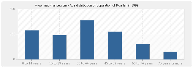 Age distribution of population of Roaillan in 1999