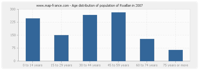 Age distribution of population of Roaillan in 2007