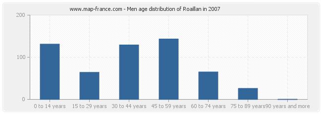 Men age distribution of Roaillan in 2007