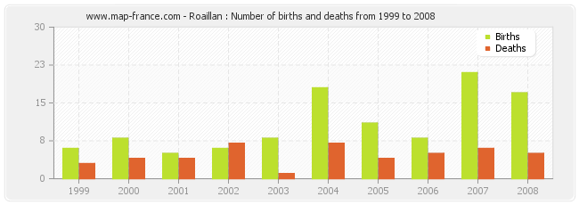 Roaillan : Number of births and deaths from 1999 to 2008