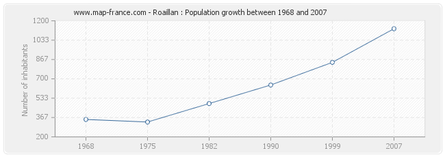 Population Roaillan