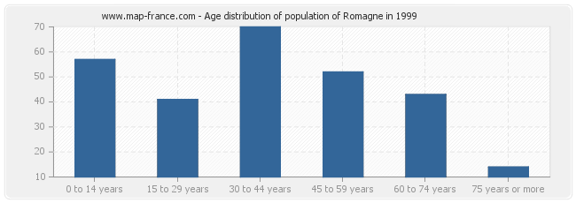 Age distribution of population of Romagne in 1999