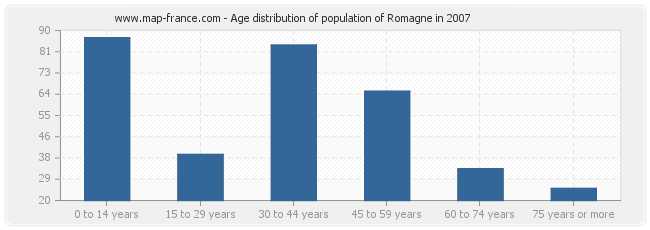 Age distribution of population of Romagne in 2007