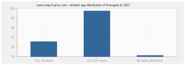 Women age distribution of Romagne in 2007