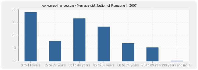 Men age distribution of Romagne in 2007