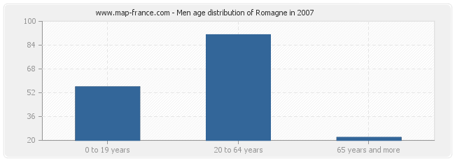 Men age distribution of Romagne in 2007