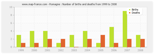 Romagne : Number of births and deaths from 1999 to 2008