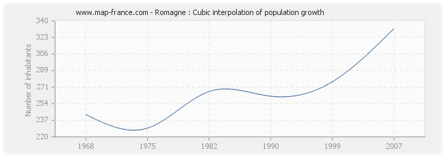 Romagne : Cubic interpolation of population growth