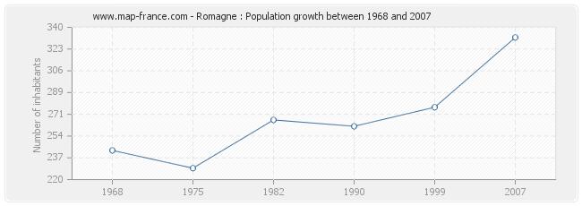 Population Romagne