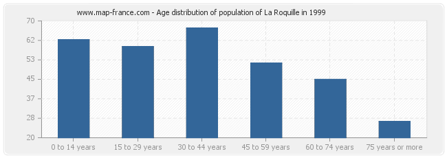 Age distribution of population of La Roquille in 1999