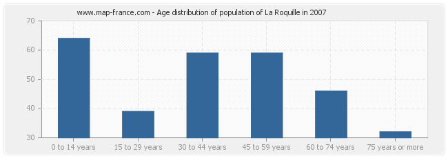 Age distribution of population of La Roquille in 2007