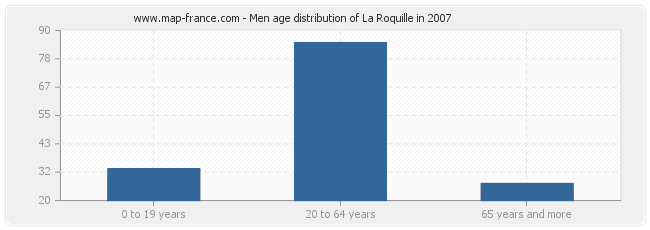 Men age distribution of La Roquille in 2007