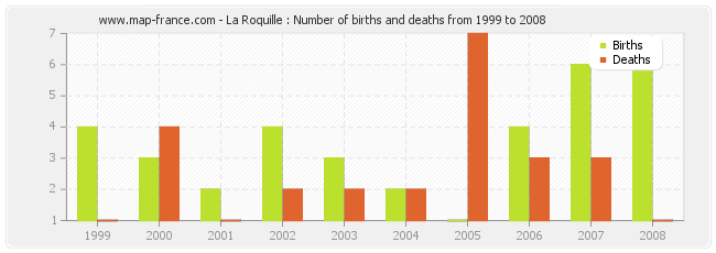 La Roquille : Number of births and deaths from 1999 to 2008