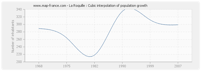 La Roquille : Cubic interpolation of population growth