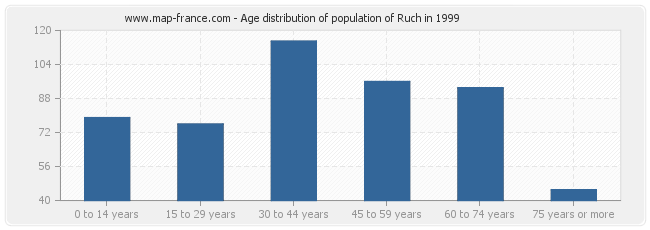 Age distribution of population of Ruch in 1999