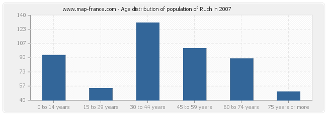 Age distribution of population of Ruch in 2007