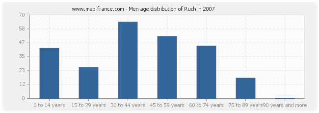 Men age distribution of Ruch in 2007