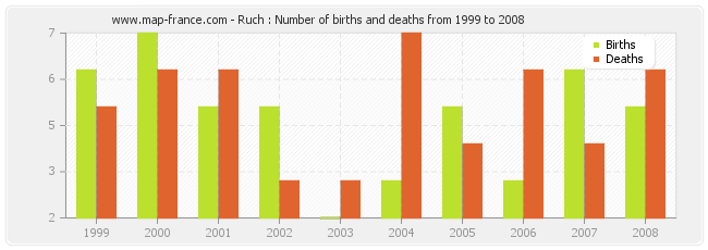 Ruch : Number of births and deaths from 1999 to 2008