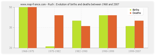 Ruch : Evolution of births and deaths between 1968 and 2007