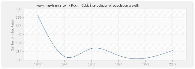 Ruch : Cubic interpolation of population growth