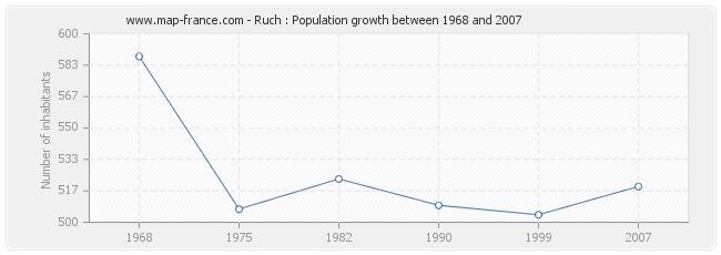 Population Ruch