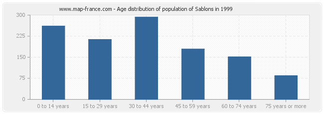 Age distribution of population of Sablons in 1999