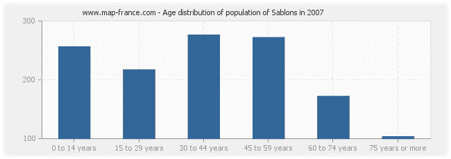 Age distribution of population of Sablons in 2007