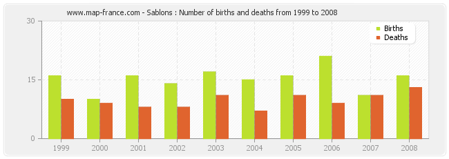 Sablons : Number of births and deaths from 1999 to 2008