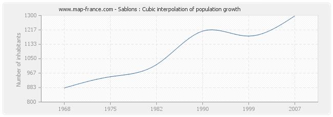 Sablons : Cubic interpolation of population growth