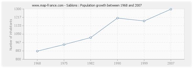 Population Sablons