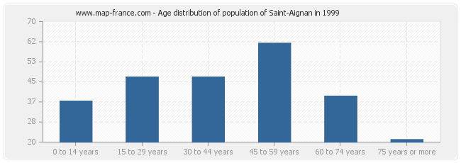 Age distribution of population of Saint-Aignan in 1999