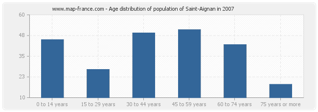 Age distribution of population of Saint-Aignan in 2007