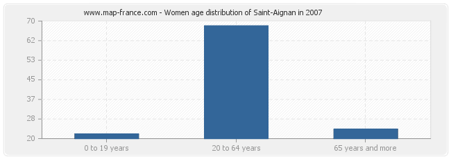 Women age distribution of Saint-Aignan in 2007