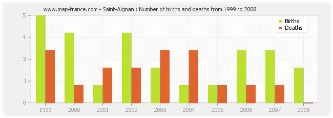 Saint-Aignan : Number of births and deaths from 1999 to 2008
