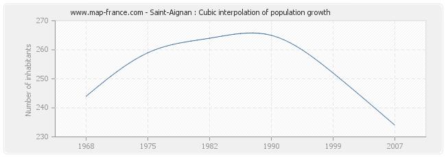 Saint-Aignan : Cubic interpolation of population growth