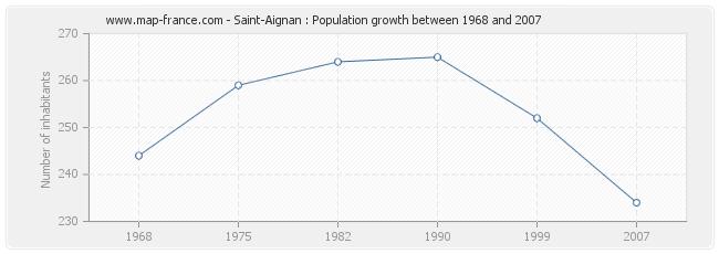 Population Saint-Aignan