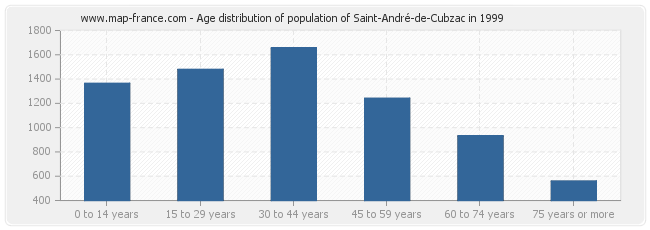 Age distribution of population of Saint-André-de-Cubzac in 1999