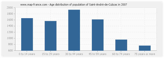 Age distribution of population of Saint-André-de-Cubzac in 2007