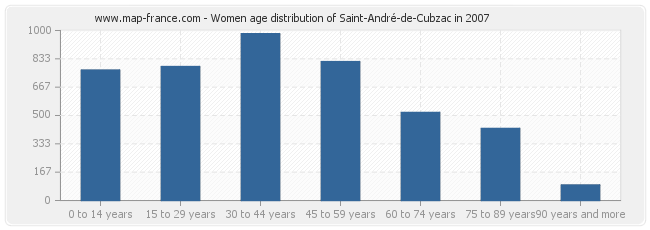 Women age distribution of Saint-André-de-Cubzac in 2007