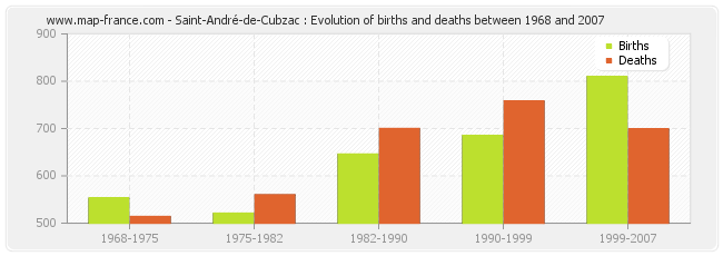 Saint-André-de-Cubzac : Evolution of births and deaths between 1968 and 2007