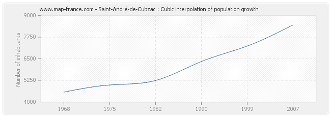 Saint-André-de-Cubzac : Cubic interpolation of population growth