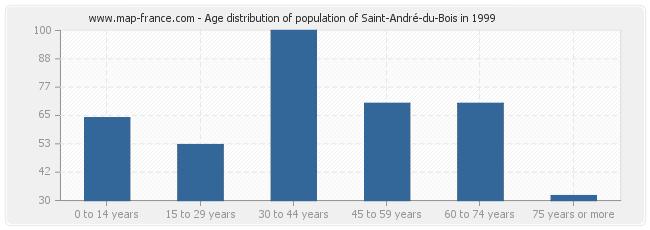 Age distribution of population of Saint-André-du-Bois in 1999