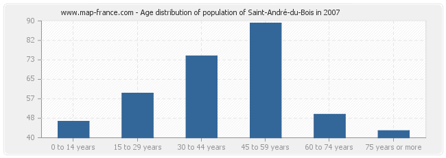 Age distribution of population of Saint-André-du-Bois in 2007