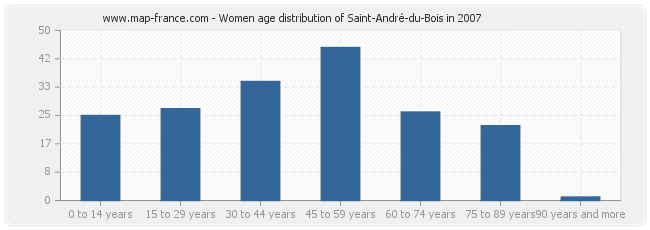 Women age distribution of Saint-André-du-Bois in 2007