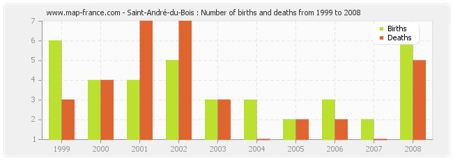 Saint-André-du-Bois : Number of births and deaths from 1999 to 2008