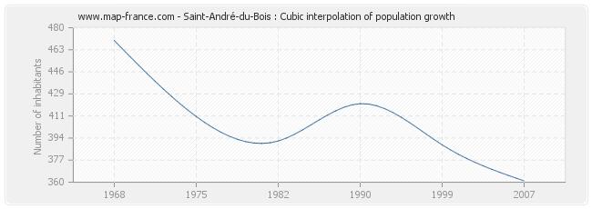 Saint-André-du-Bois : Cubic interpolation of population growth