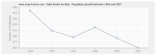 Population Saint-André-du-Bois