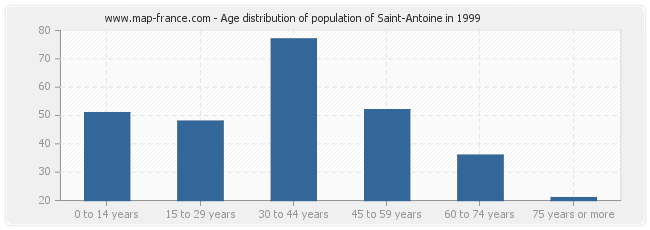 Age distribution of population of Saint-Antoine in 1999