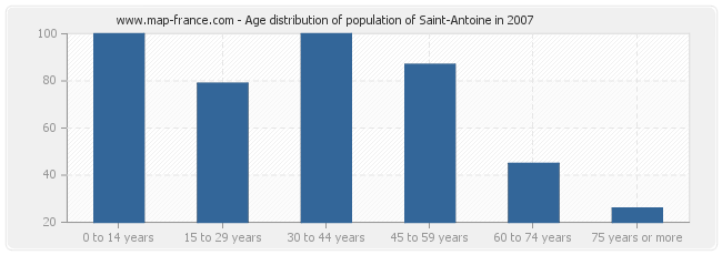 Age distribution of population of Saint-Antoine in 2007